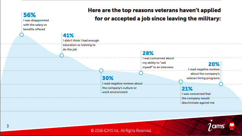 concerns among veterans on getting hired