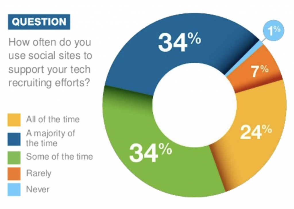 How often recruiters use social site to support recruiting efforts