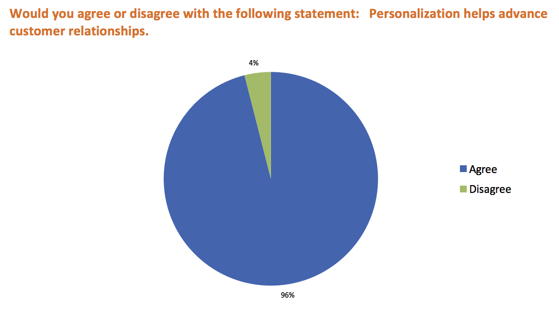 96 percent of marketers believe personalization advances relationships